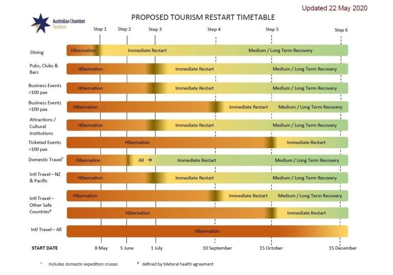 The timeline according to the Tourism Restart Taskforce. Image: Australian Chamber Tourism
